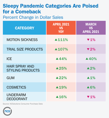 NCS sales trends up