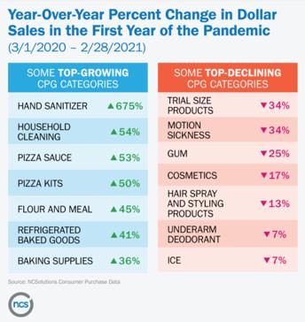 NCS sales trends